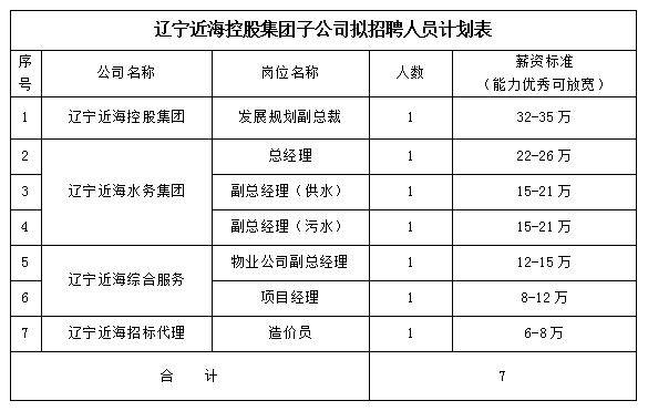 辽宁近海控股集团有限公司招聘公告