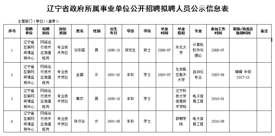 辽宁省互联网舆情监测中心 面向社会公开招聘拟聘人员公示
