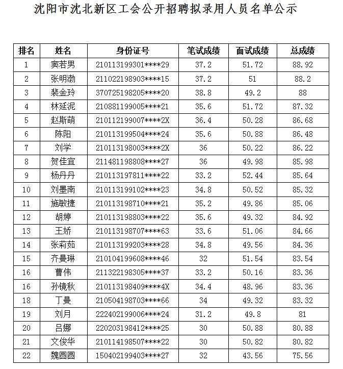 沈阳市沈北新区工会录用人员名单公示