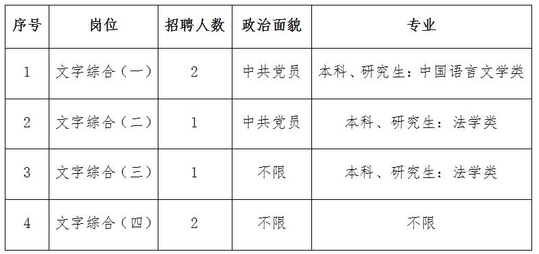 辽中区委、区政府办公室公开招聘派遣制政府雇员的公告